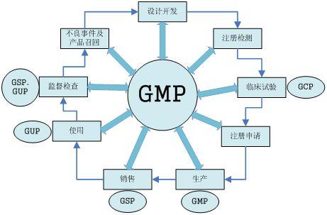 医疗器械GMP建设流程及现场核查内容