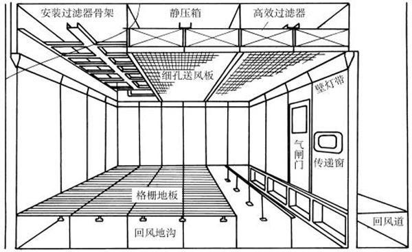 洁净厂房建设与设计需遵循规范 GB50073-2013